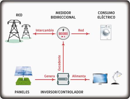 Cómo se conecta un sistema fotovoltaico a mi instalación eléctrica